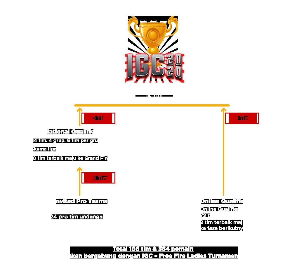Turnamen IGC 2020 Resmi Dibuka - Cek Format dan Cara Daftarnya